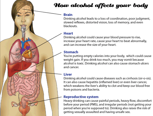 alcohol effects on endometriosis, alcohol makes endometriosis worse, alcohol affects on women, alcohol affects on body