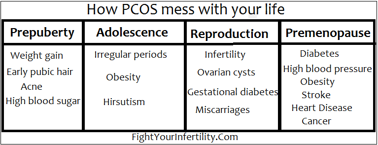 How PCOS Mess with Your Life