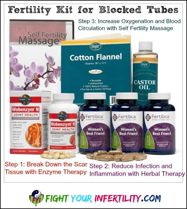 Fertility Kit for Blocked Tubes